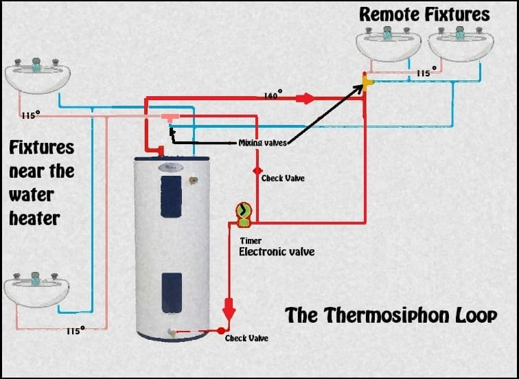 Re-circulating Hot Water Without A Pump