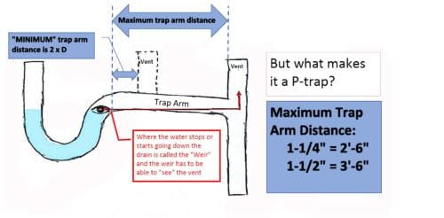 Weir-d Science, how a P-trap works - Charles Buell Inspections Inc