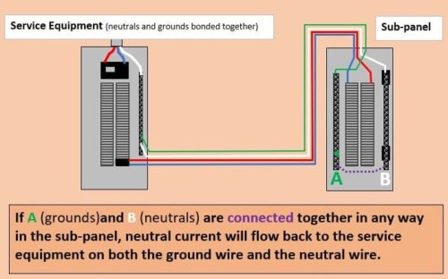 Bonding Neutral And Ground In A Sub Panel Charles Buell